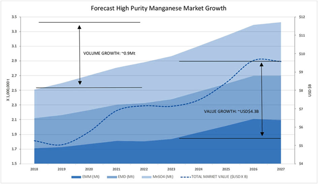 Forecast High Purity Manganese Market Growth