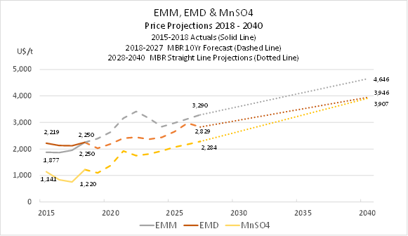 Manganese Product price forecasts and projections